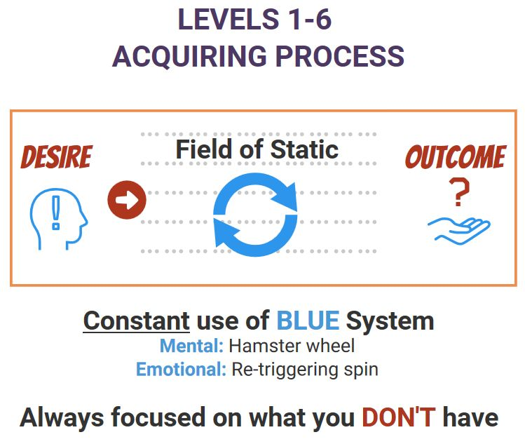 LEVELS 1-6 acquiring system