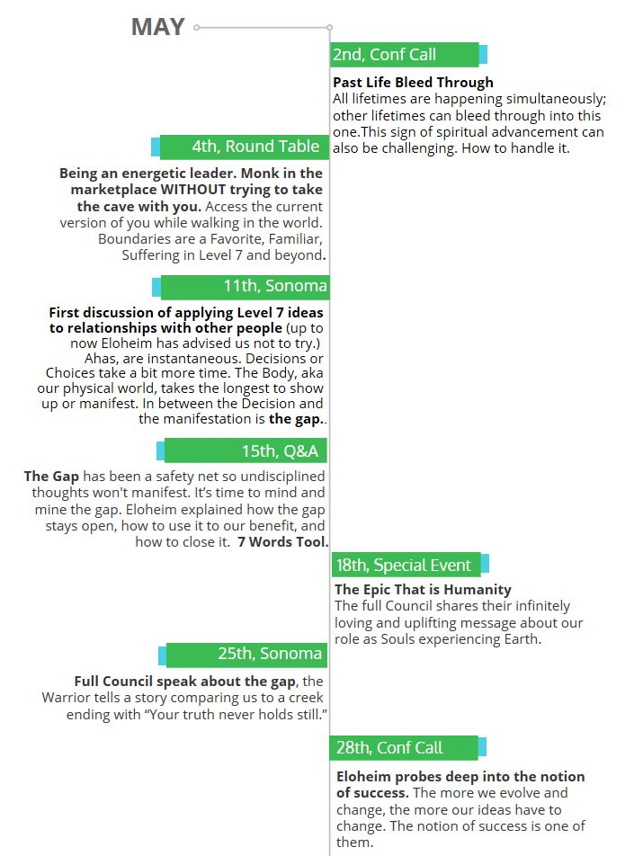 2016-05-timeline