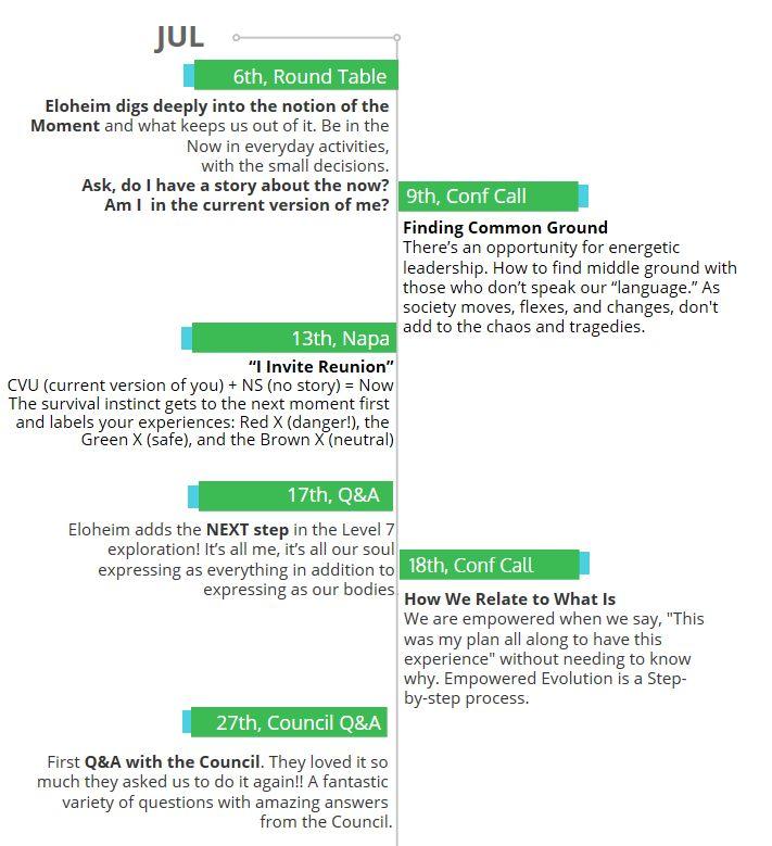 2016-07-timeline